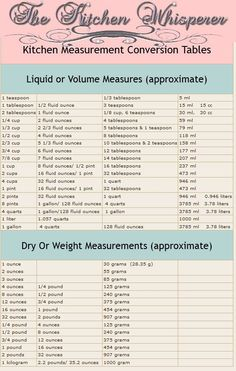 On this week's edition of Tuesday's Tip with The Kitchen Whisperer we're heading back to elementary school and re-learning our measurement equivalents. So if you're like me …