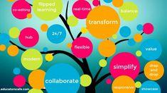 We provide eCourses driven around innovative ways for teachers and schools to ease their workload, transform their teaching and enhance digital technologies. Teacher Education, Teacher Blogs, Site Design, Web Design, Google Sites, Teacher Inspiration, Digital Technology, Professional Development, Teaching
