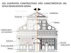 Resultado de imagen de elementos del renacimiento arquitectura Big Ben, Taj Mahal, Building, Travel, Mac Miller, Castles, Google, Italian Renaissance, Art History Lessons