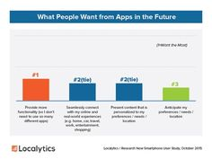 What People Want from Apps in the Future