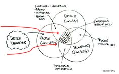 #Design_Thinking Process  #IDEO