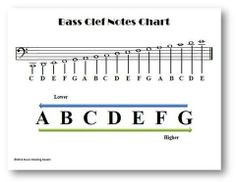 Bass Clef Notes Chart – Music Reading Savant Store