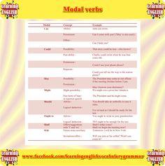 modal verbs used in English grammar