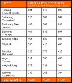tumblrgym:    Calories burned per 45 mins by exercise    Is it true that weight lifting burns that much?  Myfitnesspal says 32 mins of strength training only burns 100 cals.. and I weigh more than 130 lol.  I hope this chart is true!