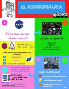 GRUPO C. El astronauta - Raquel Pozo Martínez  Proyecto de trabajo sobre las curiosidades del mundo de la industria aero-espacial. El foco de interés se centra en la curiosidad de los niños por todo lo relacionado con la exploración espacial.