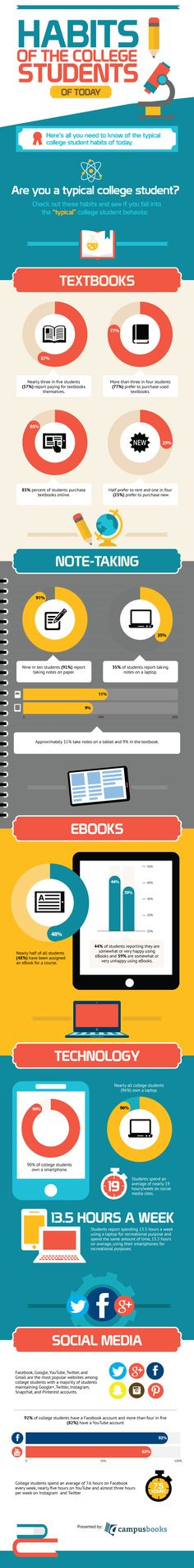 The Habits of Today's College Students Infographic - http://elearninginfographics.com/habits-todays-college-students-infographic/