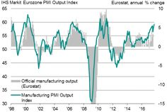 Eurozone manufacturers see rising price pressures as third quarter ends on strong note.(October 2nd 2017)