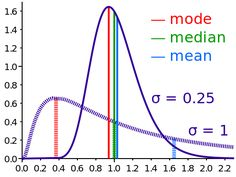 Comparison mean median mode - Mode (statistics) - Wikipedia, the free encyclopedia