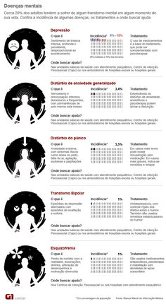 tabela doenças mentais (Foto: Arte/G1) Psychology Student, Anti Stress, Psychiatry, Neuroscience, Healthy Mind, Mental Health, Infographic, Knowledge, Mindfulness