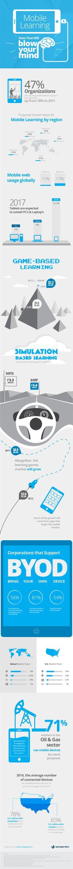 9 estadísticas sobre aprendizaje móvil impresionantes #infografia #infographic #education