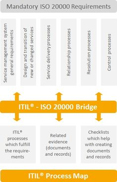The 6 cornerstones of successful ISO 20000 projects. How the ITIL - ISO 20000 Bridge supports your ISO 20000 Project  Because of its unique combination of ISO 20000 requirements, process flowcharts and document templates, theITIL® - ISO 20000 Bridgesupports all steps of a typical ISO 20000 initiative.  The six cornerstones of successful IS0 20000 projects  The biggest challenge at the start of an ISO 20000 certification initiative is to develop an idea of what needs to change to become ISO…