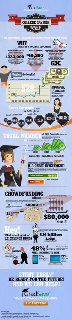 College Savings Will Never Be The Same [INFOGRAPHIC]