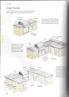 ~outdoor kitchen layouts: ho about the 12' linear - gas burners + grill + fridge + sink and storage?~