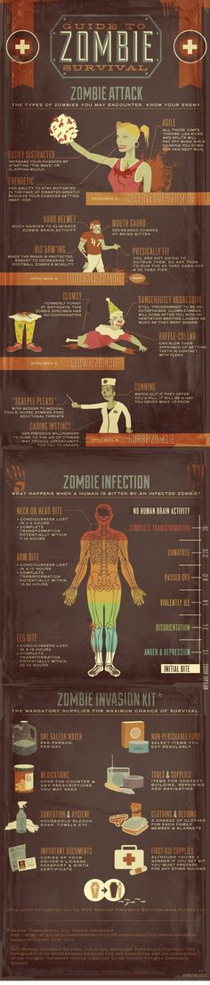 Guide to #Zombie survival