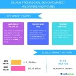 Top 5 Vendors in the Global Professional Skincare Market from 2017-2021: Technavio