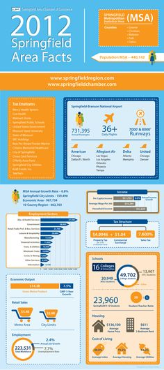 2012 Springfield Missouri Area Facts (infographic) created by Kristen Kelley Springfield Area Chamber of Commerce #sgf