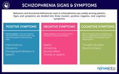 Schizophrenia Signs and Symptoms