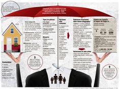 Seguro de hogar cubre desde la casa hasta el celular, si lo quiere Pautas para responder: ¿qué tipo de seguro comprar y para proteger mi vivienda de qué riesgo?