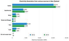 New Zealand Renewable Energy