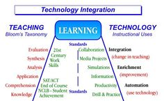 Mobile Learning (Technology Integration)