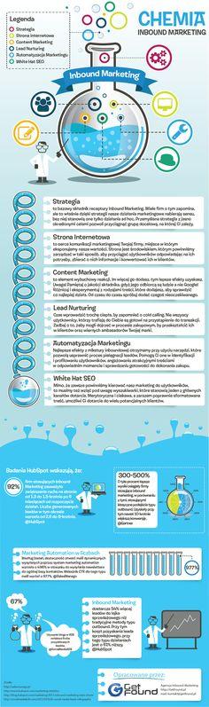Przepis na skuteczny Inbound Marketing wymaga uważnego zmieszania najlepszych składników. Infografika przygotowana przez GetFound pokazuje recepturę pozwalającą efektywnie pozyskiwać klientów poprzez właściwe wymieszanie składników takich jak: strategia marketingowa, strona internetowa, content marketing, lead nurturing, automatyzacja marketingu i white hat SEO.