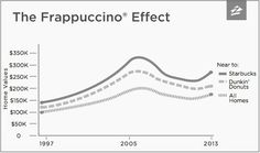 the starbucks frappuccino effect on home prices. homes near a starbucks or dunkin donuts appreciate at higher rate than homes not near. Houston TX The Woodlands Texas Spring TX real estate news