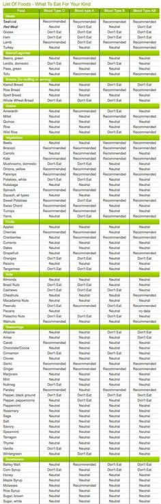 Blood Type A Diet Chart Fresh Newtrition for 2012 Blood Type Foods Chart Metabolic Balance, Metabolic Diet, Ketogenic Diet, Sugar Detox Diet, Detox Diet Plan, Eating For Blood Type, Food For Blood Type, Blood Type Diet, Blood Groups