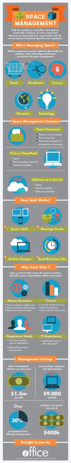 What is Space Management? | iOffice info graph