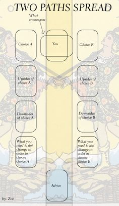 "I made another tarot spread. It's for decision making. "" ALWAYS nice to have a new tarot spread! As tarot reader I often get asked ""what will happen I choose path B instead of A"". Tarot Card Spreads, Tarot Astrology, Baby Witch, Def Not, Oracle Tarot, Tarot Card Meanings, Tarot Readers, Card Reading, Tarot Cards Reading"