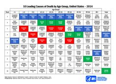 ten leading causes death and injury pdfs center cdc age group united states