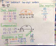 Models and Strategies for Two-Digit Addition and Subtraction help students make sense of complicated two-digit addition and two-digit subtraction problems. Models include using a number line, breaking apart the numbers and much more. Included in this post is a FREE Sampler of materials to help.