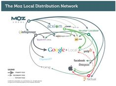 Standing Dog Blog- #Getlisted now #Moz Local, with more efficient listings management