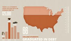 Did you know that 2 out of 3 college students graduate in debt? Why is that? #education #hackedu    http://www.unow.com/campaign/