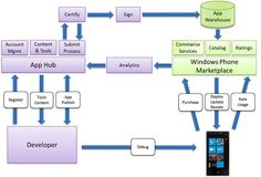 Windows Phone App development cycle. The easiest mobile platform for which to develop... but will it be enough?