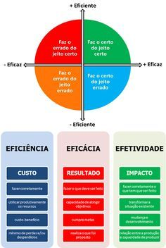 Eficácia vs Eficiencia