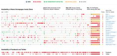 Inside the Firewall - News that China blocks #censorship #infographic #dataviz