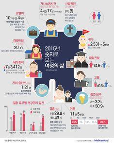 많이 일하고 여가시간 부족… 숫자로 보는 여성의 삶 - 조선닷컴 인포그래픽스 - 인터랙티브 > 사회