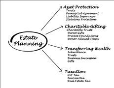 http://capitalfinancialusa.com - Looking for an estate planning company in Apex NC, trust the pros at Capital Financial Advisory Group.