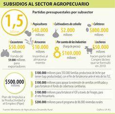 Subsidios al Sector Agropecuario #Agrícola
