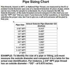 Fish Hook Size Chart and Recommended Usage