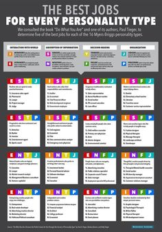 Educational : The Best Jobs For Every Personality Type