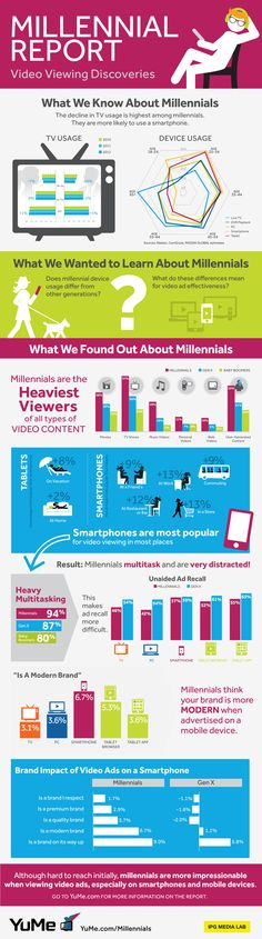 INFOGRAPHIC: Millennials Watch Way More Video Than Anyone Else — But Not On TV via BusinessiNsider
