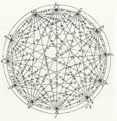 "The Mersenne Star:  the cycle of fifths and all intervals illustrated. Named for Marin Mersennus, a French theologian, philosopher, mathematician and music theorist, often referred to as the ""father of acoustics."" Caption from link"