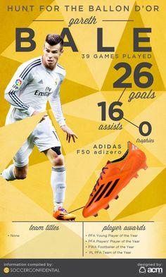 Gareth Bale #ballond'or