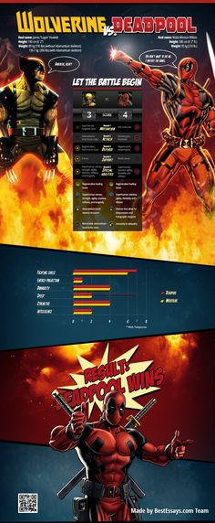Who will win the battle, Wolverine or Deadpool? #Infographic #Marvel