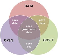 The start of citizen participation is access to information.  Venn Diagram for Open Government / Open Data / Open Gov Data