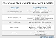 job description of an animator Multimedia Artists and Animators on emaze Animation Career, Computer Animation, Animation Film, Multimedia Artist, Job Title, Video Film, Job Description, Education Requirements, Sample Resume
