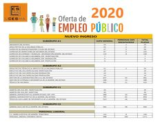 Oferta Pública de Empleo 2020 (OPE) | 400 Plazas AHP – Agente de Hacienda Pública Plaza, Periodic Table, Haciendas, Periodic Table Chart, Periotic Table