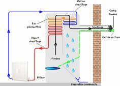 schema principe chaudiere gaz à condensation