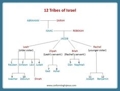 Bible Teachings - Jacob's 12 sons became the Patriarchs of the 12 Tribes of Israel, with the exception of Joseph, whose two sons Mannasseh and Ephraim, who were adopted by Jacob, become the Patriarchs of two tribes - ConformingToJesus.com